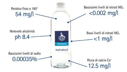 Bottiglia di acqua Dynamo per sostenere progetti sociali